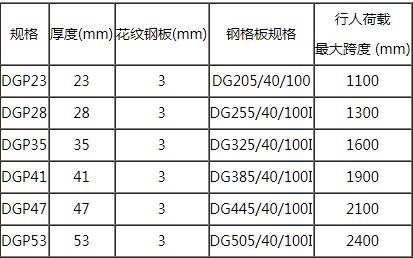 复合钢格板规格表
